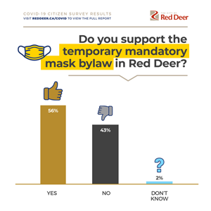 Do you support the temporary mandatory mask bylaw in Red Deer?